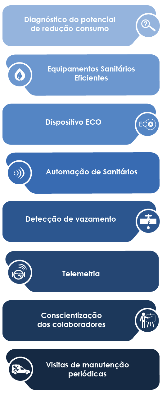 projeto ECO